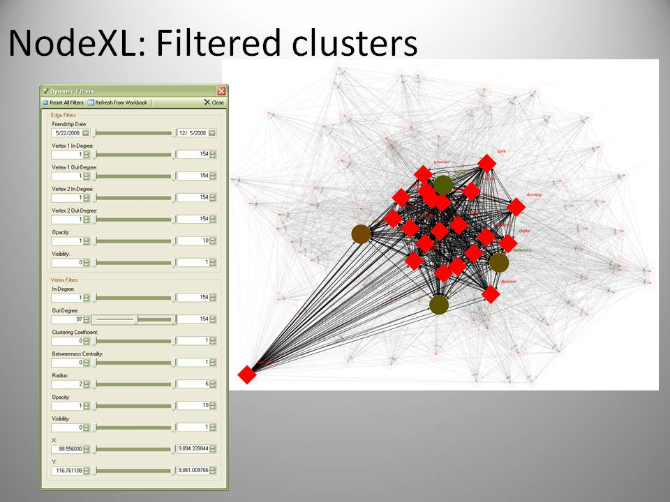 NodeXL Dynamic Filtered Views of the Graph