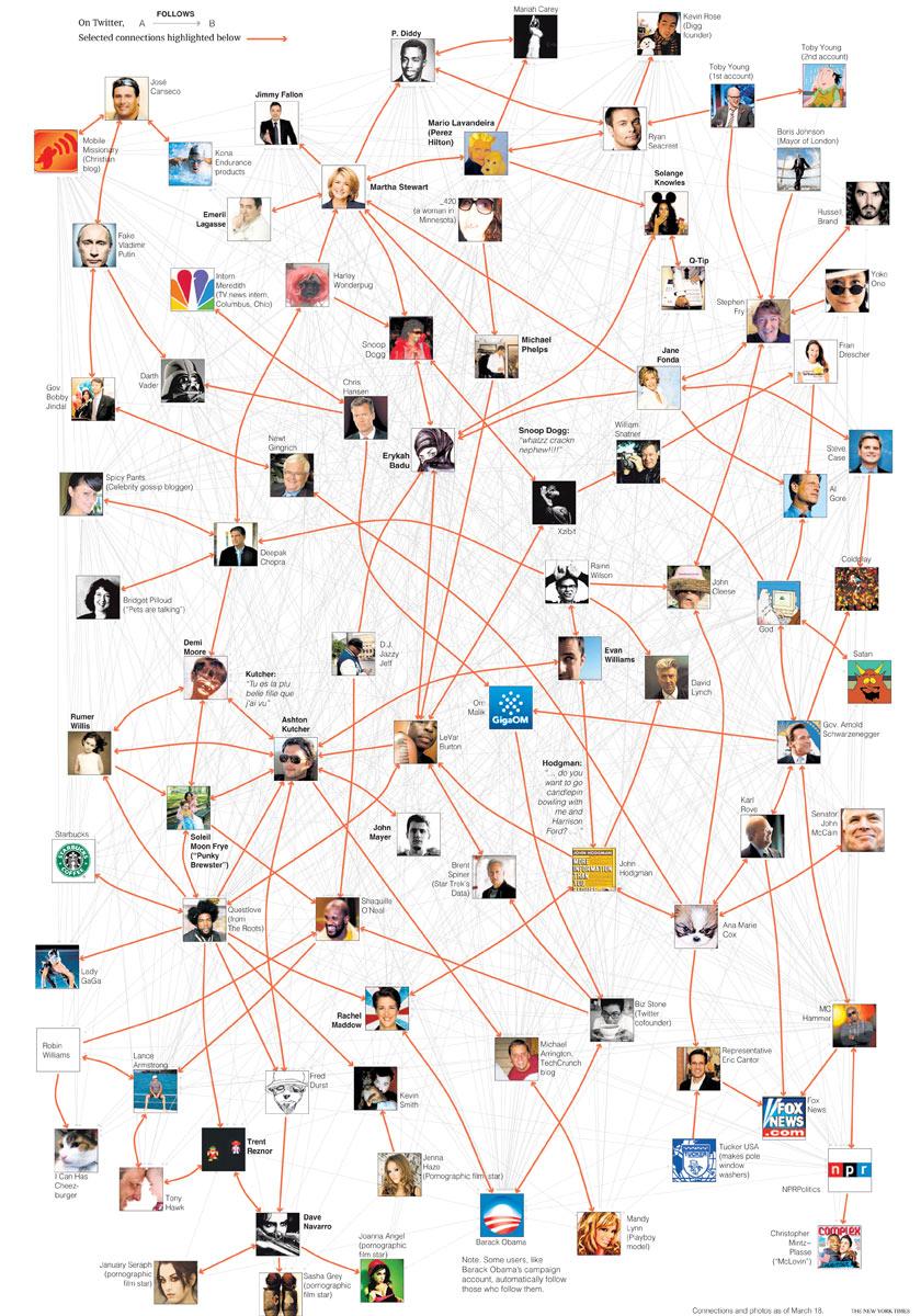 2009 -03- 29 - NYT - Twitter Ecosystem