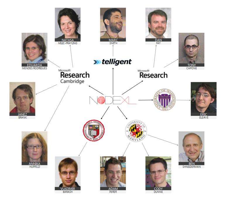 2009 - NodeXL - Team