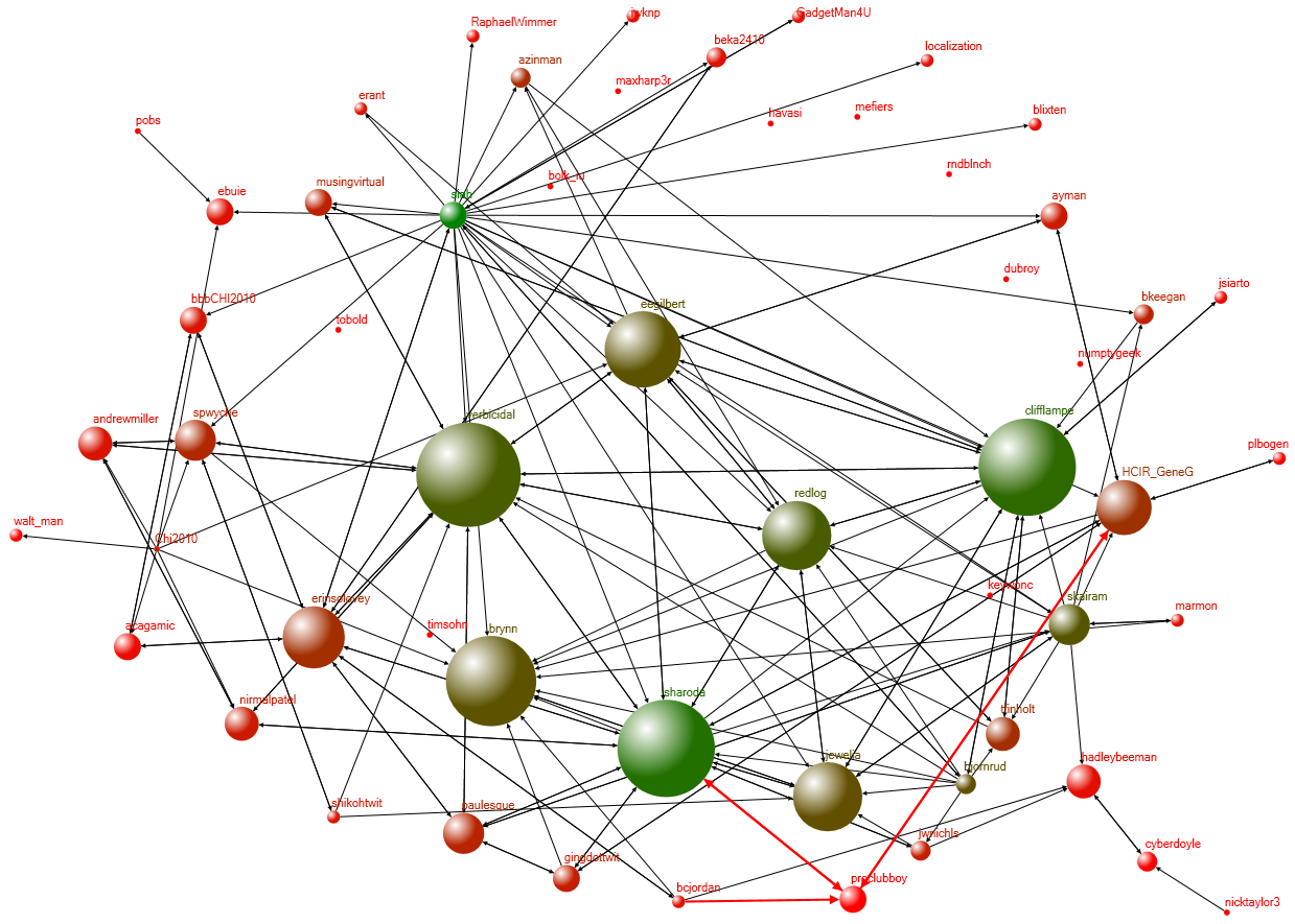 "The network created by ""Who follows who among the people who tweeted"