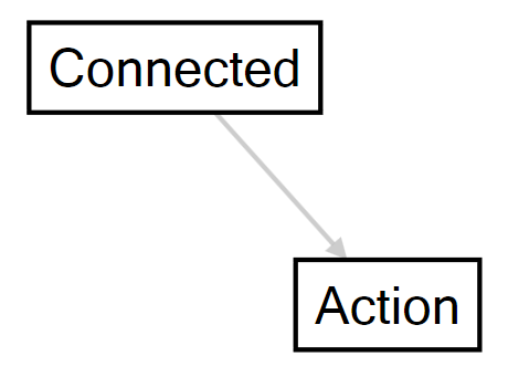 Connected Action Logo