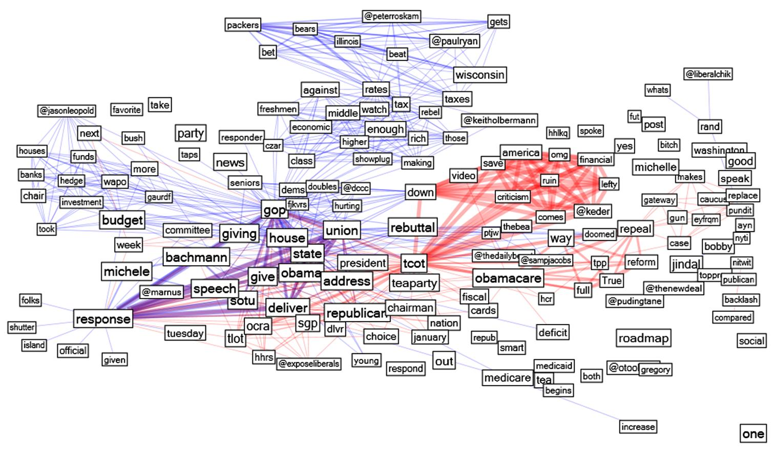 Keyword Networks: create word association networks from text with ...