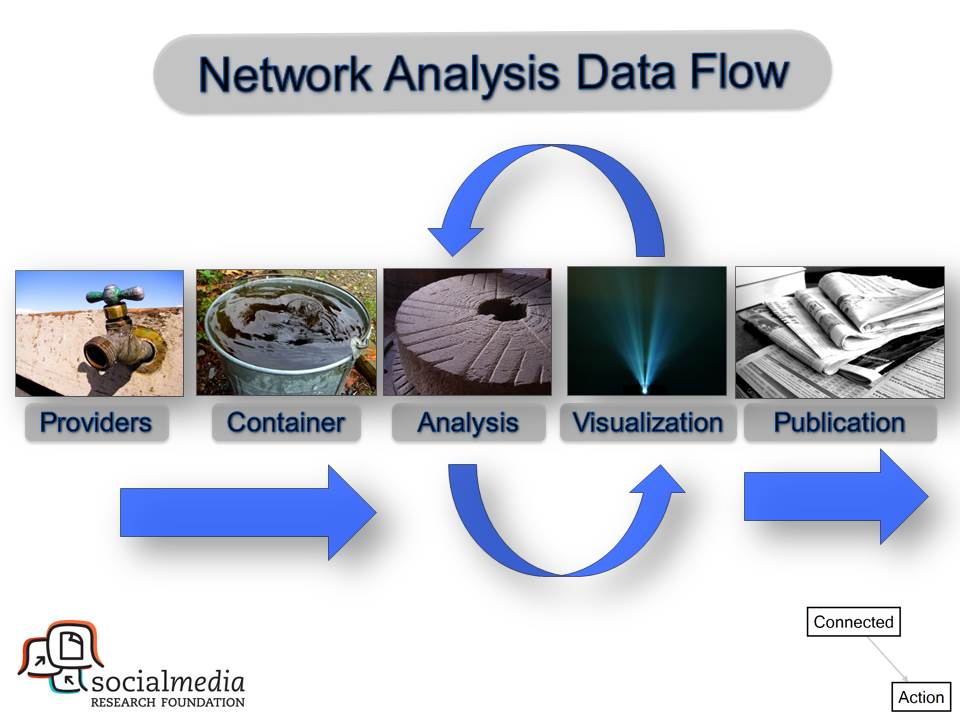 2013-SMRF-NodeXL-SNA-5 steps for Social Media Network Analysis