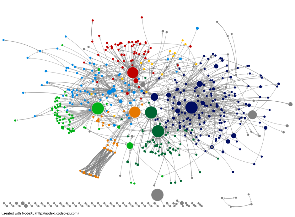 2014-Ways of Knowing in HCIL - Network visualization